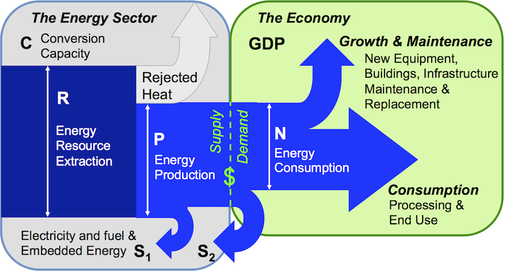 Energy Return on Energy Invested